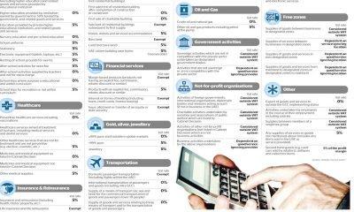 Iva: che cosa verrà tassato settore per settore